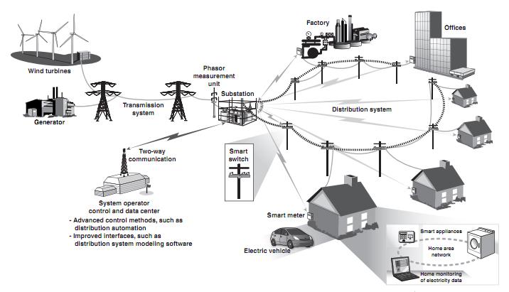 GAO Report Faults 'Smart' Grid Security - eon3EMFblog net